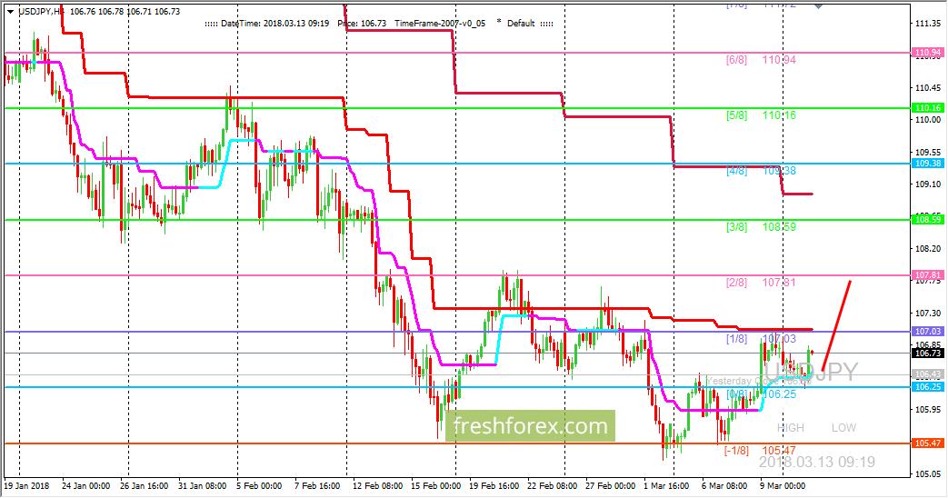 USD/JPY: пара удерживается выше уровня (0/8)