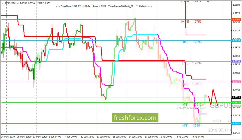 GBP/USD: среднесрочный тренд остается медвежьим