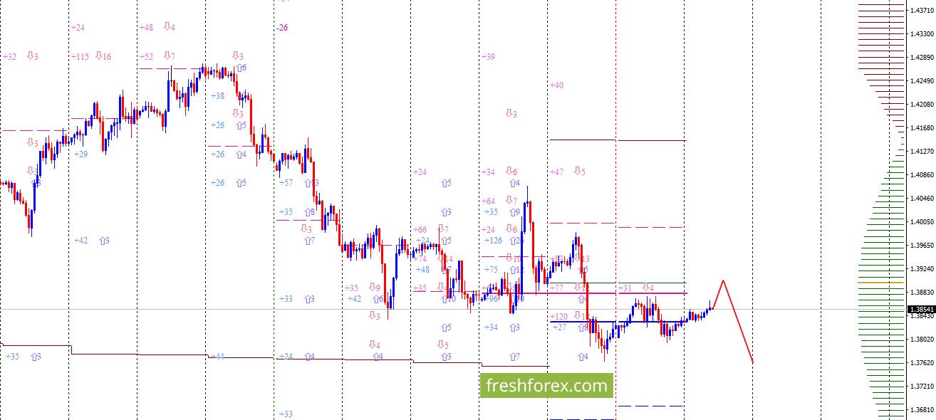 GBP/USD: Тонкие грани!
