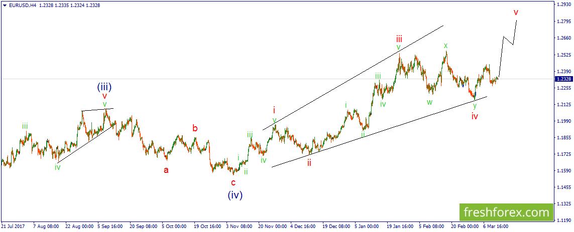 EUR/USD. Очередная неопределенность намерений.