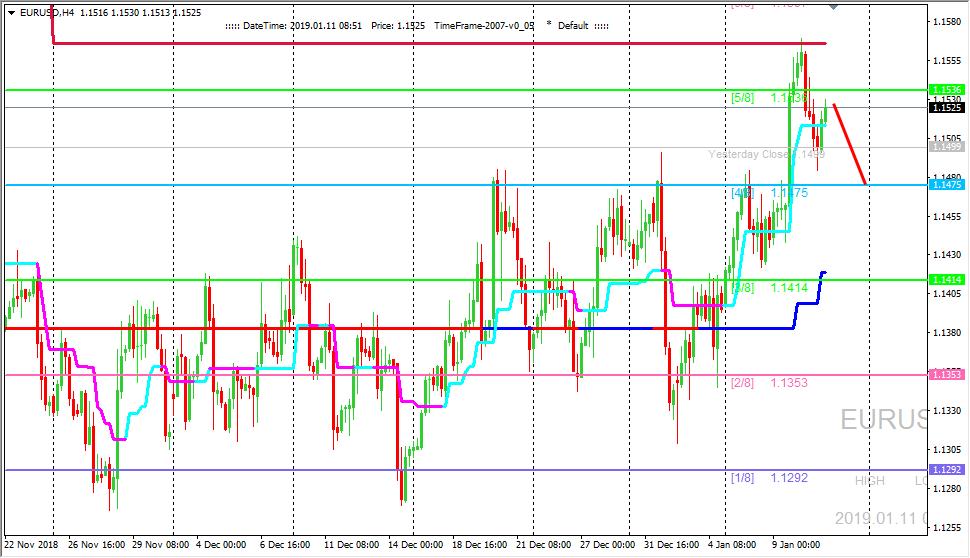 EUR/USD: ждем продолжения коррекции