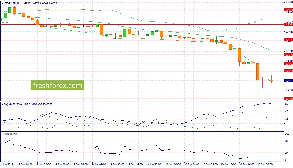 GBP \ USD trading recommendations