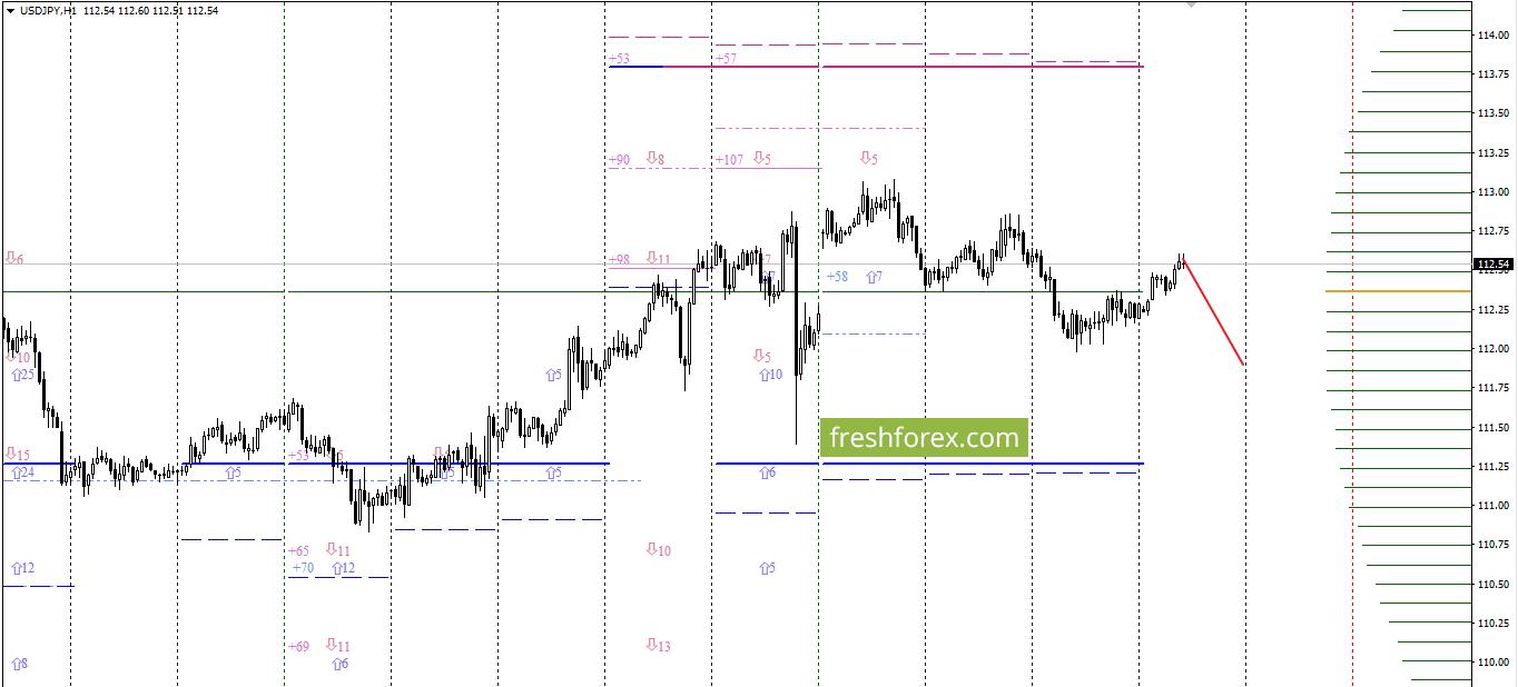 USD/JPY: Продажи ещё актуальны!