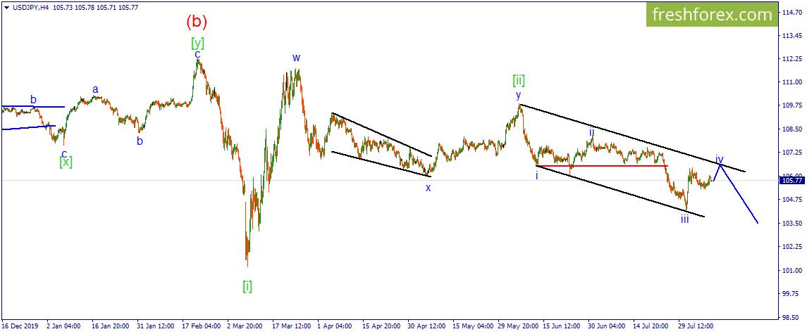 USD/JPY. Доллар нацелен на завершение коррекции.