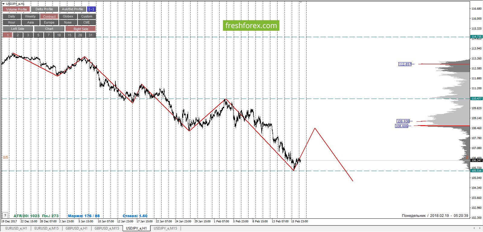 USDJPY: йена стабильна. Продолжаем продавать пару