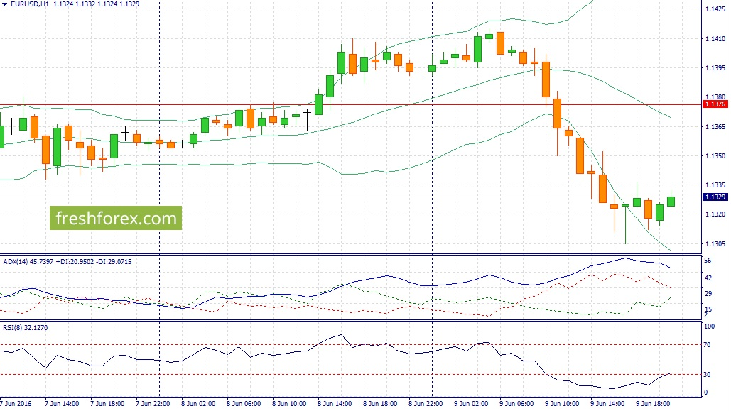 Recommendations on EUR / USD