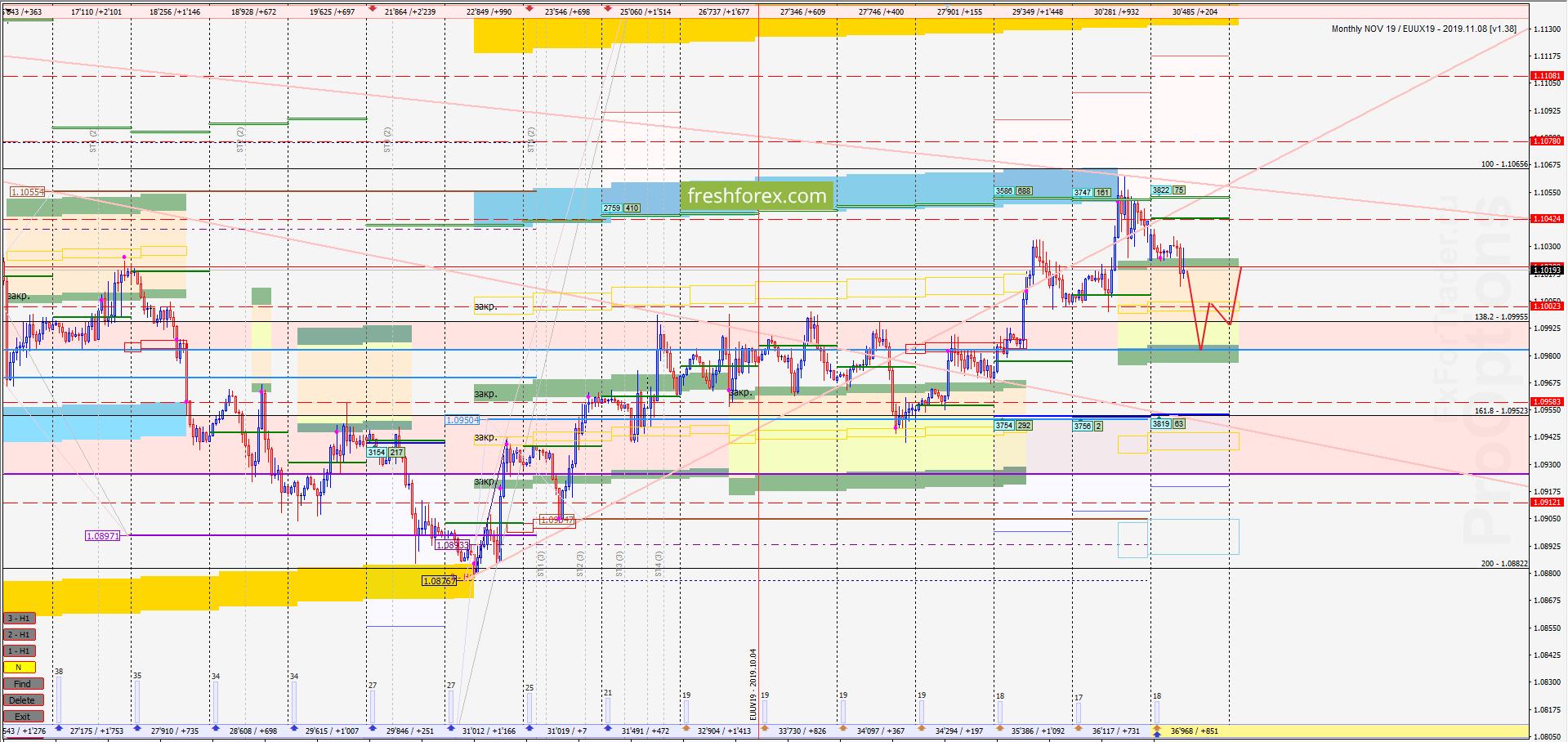 EUR/USD: Коррекция перед импульсом роста!