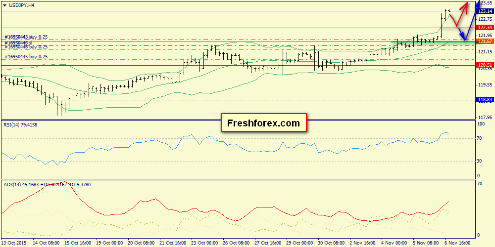 Premarket view on USDJPY