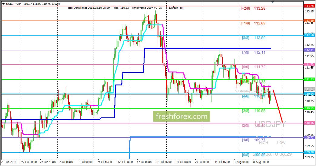 USD/JPY: пара остается под давлением