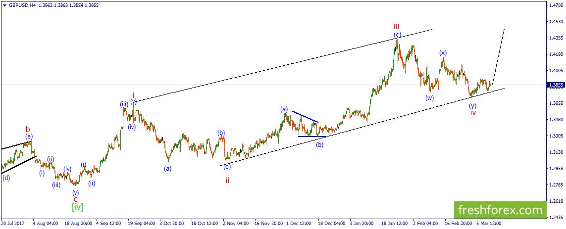 GBP/USD. Цена сохраняет шансы на рост.