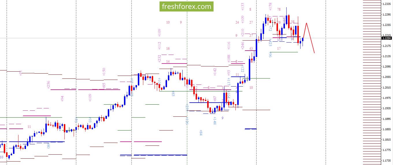 EUR/USD: Позиции в замке!
