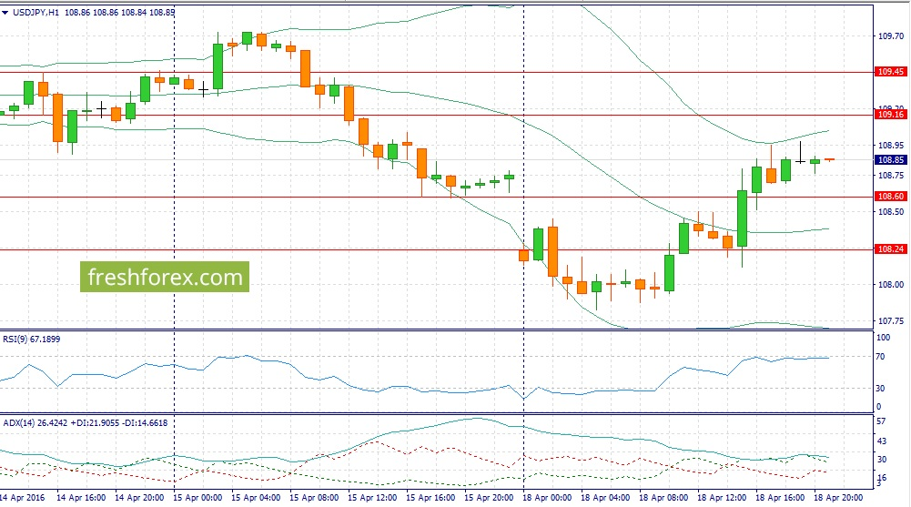 Trading recommendations for the dollar yen pair on 04/19/2016
