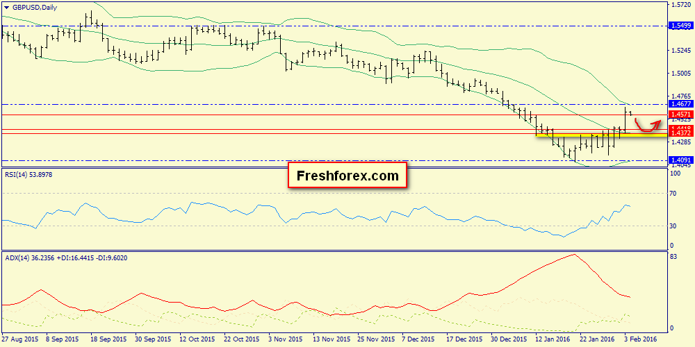 1.4632-1.4677 resistance zone, 1.4510 support level