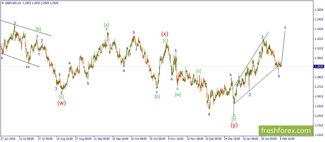 GBP/USD. Цене пора определяться с направлением движения.