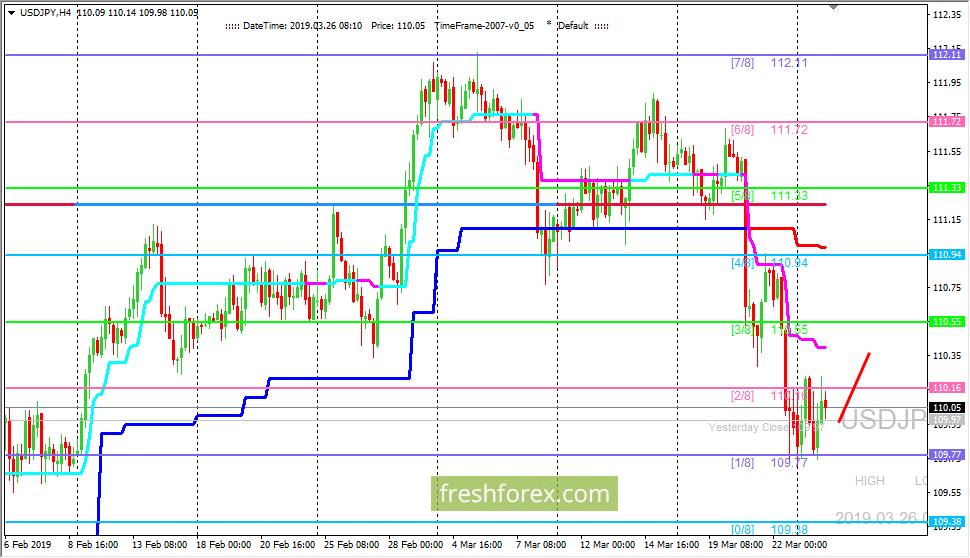 USD/JPY: разворотный уровень (1/8) продолжает удерживать цену