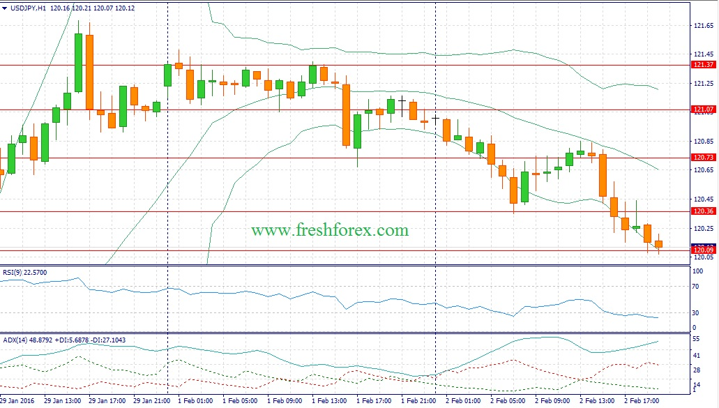 Recommendations for the dollar yen pair today