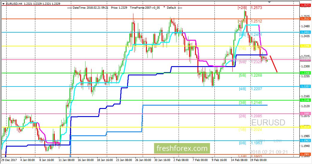 EUR/USD: ждем цену на уровне (5/8)