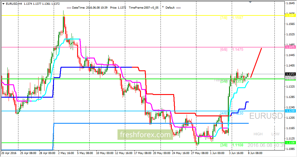 EUR/USD: the initiative on the side of bulls