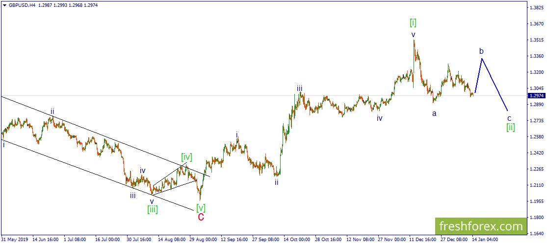 GBP/USD. Вероятность отскока цены вверх сохраняется.