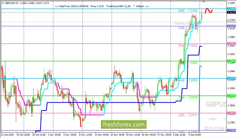 GBP/USD: валютная пара движется к уровню (8/8)