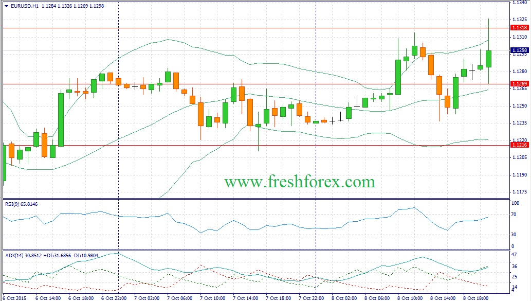 Forex. Recommendations for the euro dollar (EUROUSD)