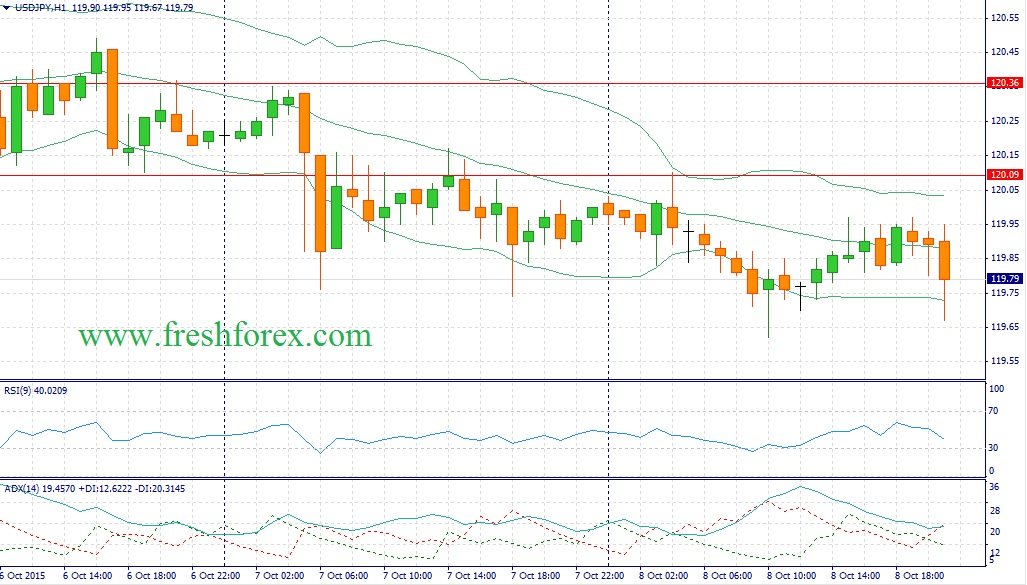 Forex. Recommendations for the pair dollar yen (USDJPY)