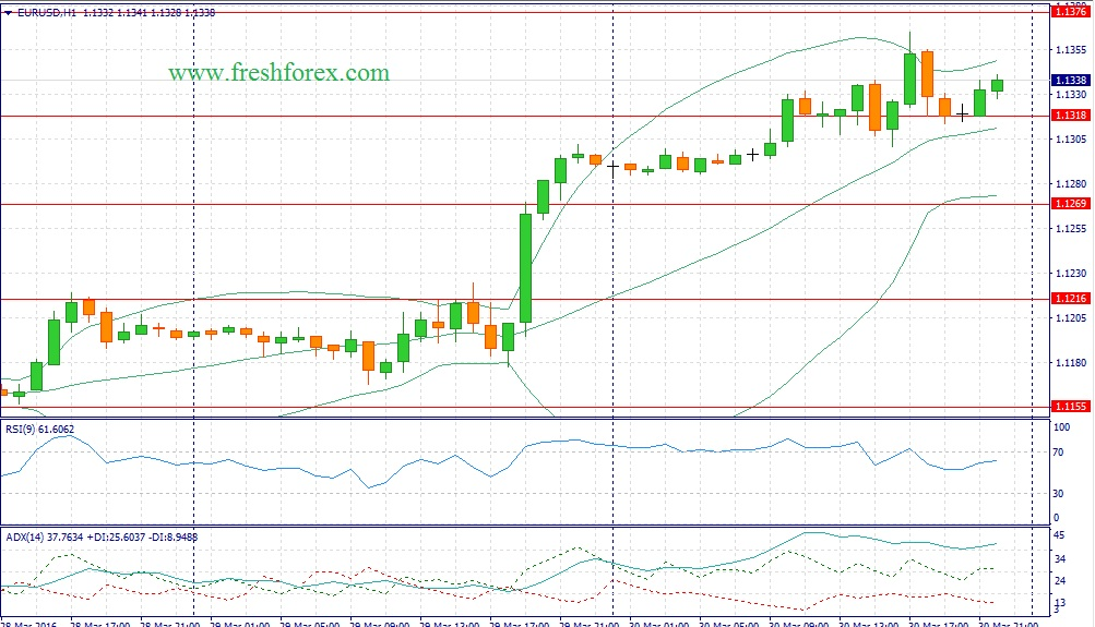 Trading recommendations for the pair euro dollar today 31.03.2016