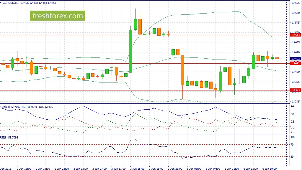 Trading recommendations for today a pound