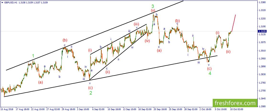 GBP/USD. Идет формированием третьей импульсной волны.