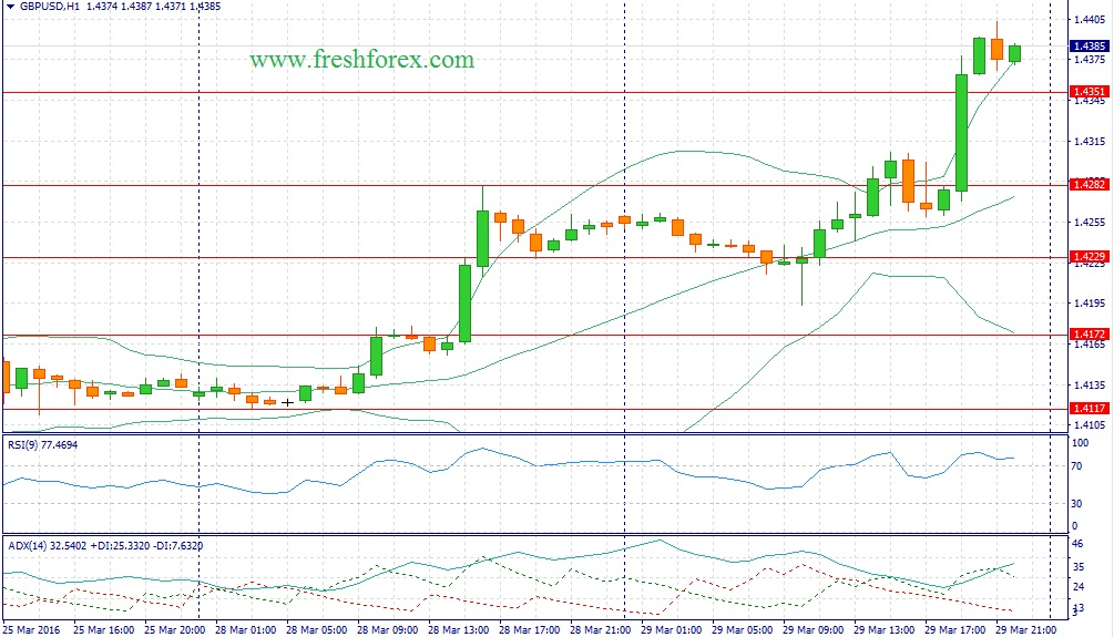 Trading recommendations for the pair pound dollar today 03.30.2016