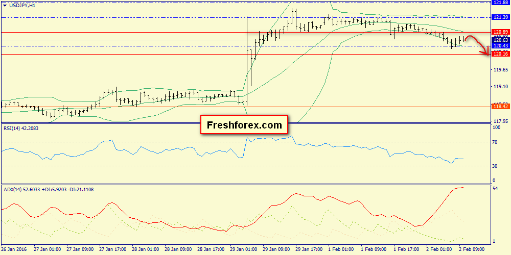 Short positions from 120.89