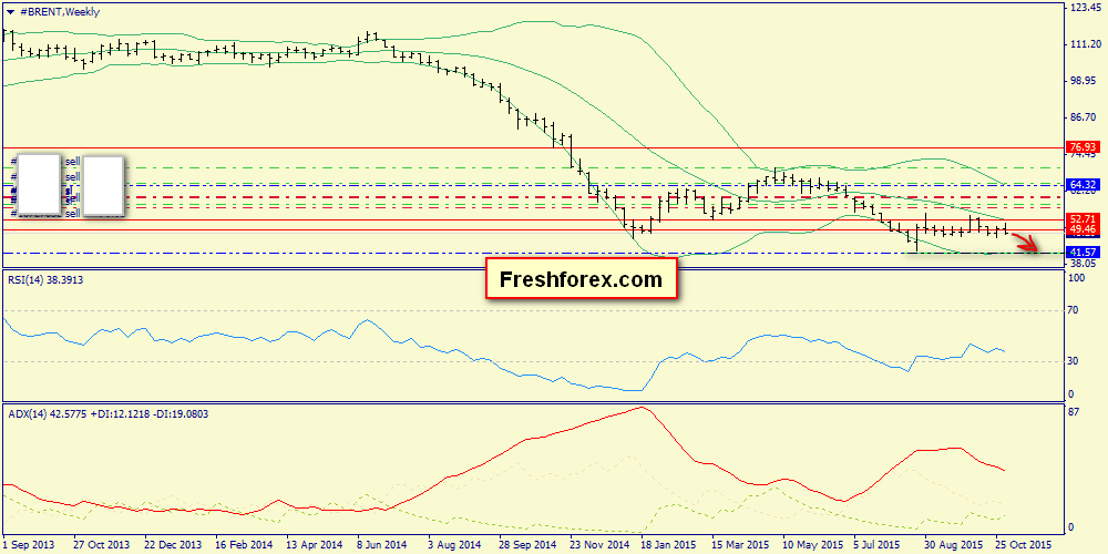 Week report on S&P500, Brent, Gold