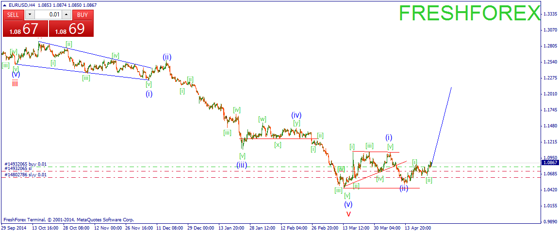 Waiting for a further consolidation of Euro