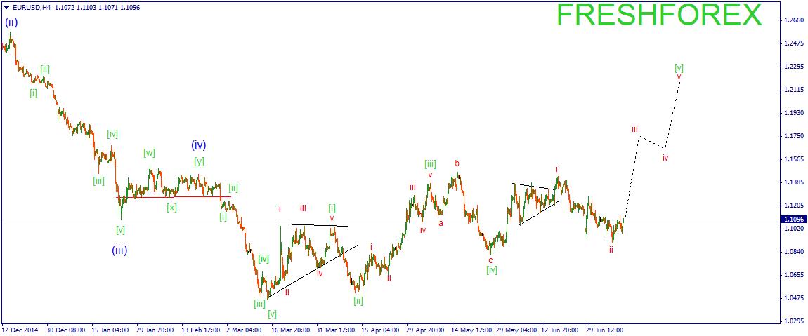 Евро смотрит вверх, но пора ли покупать?