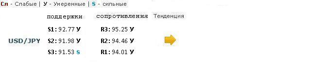 EUR/USD борется за уровень 1.30