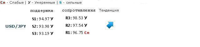 EUR/USD закрылся на 1.3000, но будьте осторожны с шортами!
