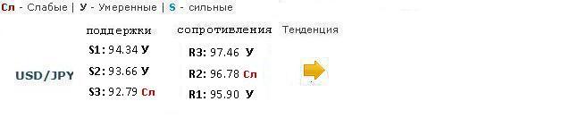 EUR/USD облюбовал торговый диапазон 1.29 - 1.30
