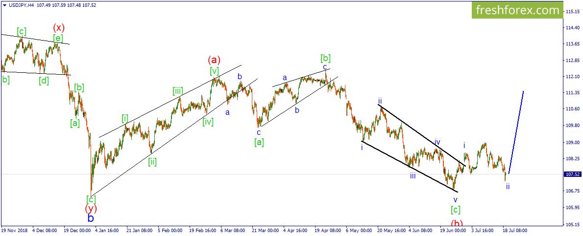 USD/JPY. Доллар переходит в наступление.