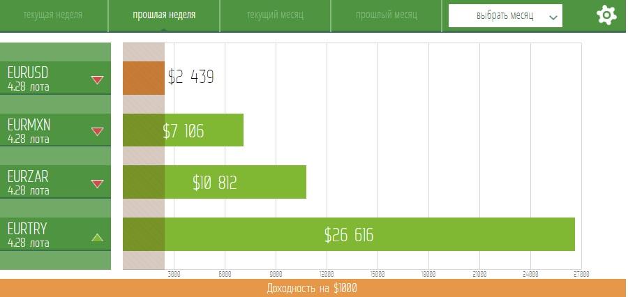 EURUSD: среднесрочные продажи в приоритете.