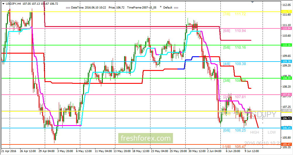 USD/JPY: expect the (0/8) level retest