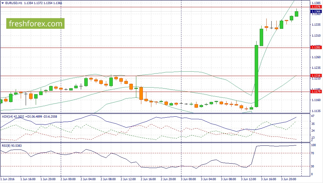 EUR / USD recommendation for today