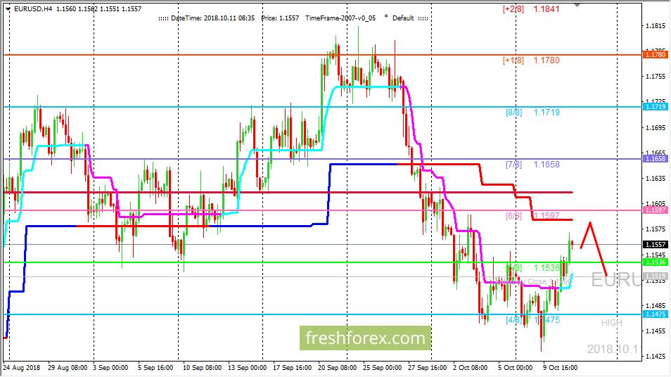 EUR/USD: возможно откатное движение уже завершено