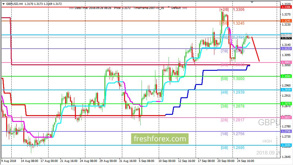 GBP/USD: цена подошла к сильному уровню сопротивления