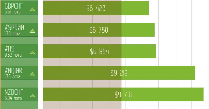 FreshForex: доход $9 731 за одну сделку в марте!