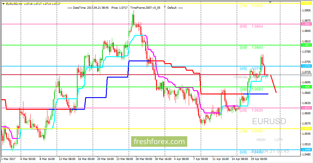 EUR/USD: не удалось закрепиться выше уровня (4/8)