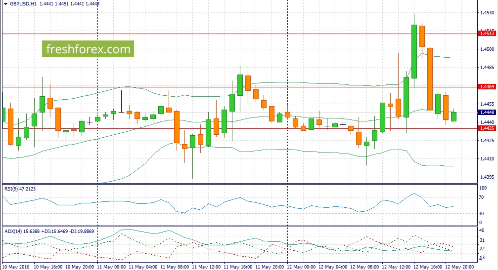Trading recommendations for GBP / USD