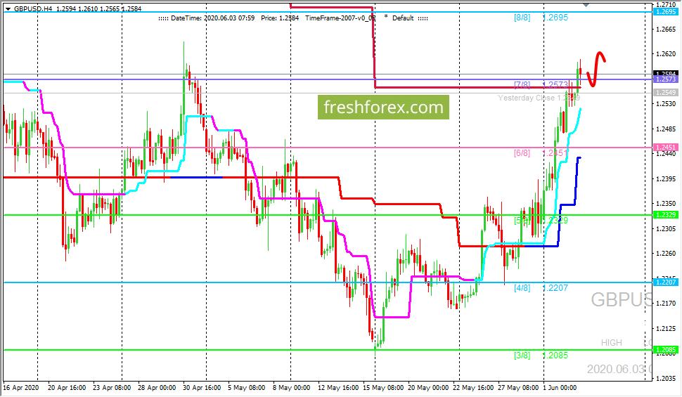 GBP/USD: движение вверх продолжается