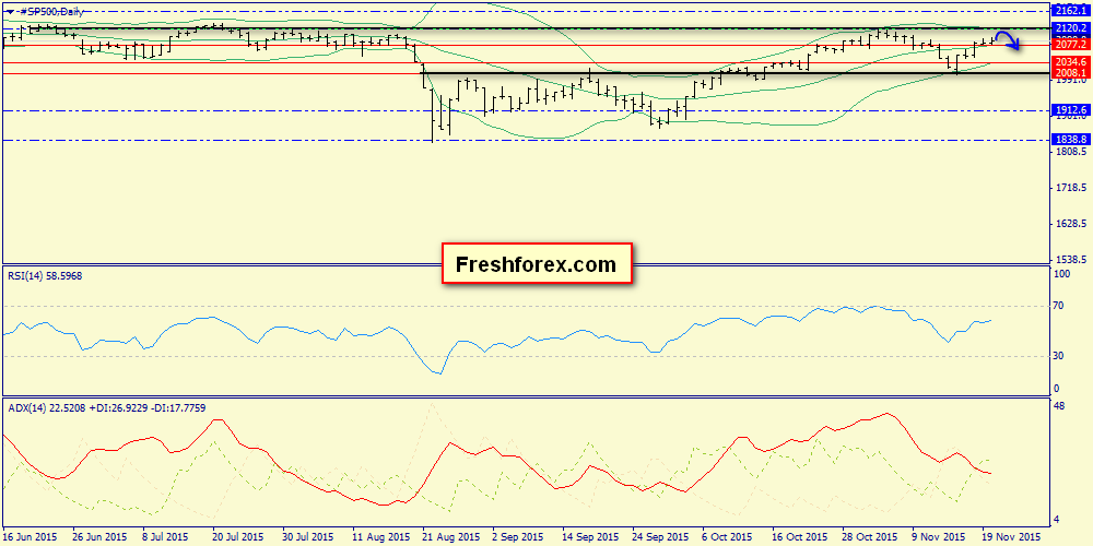 Weekly report on Brent, Gold and S&P500