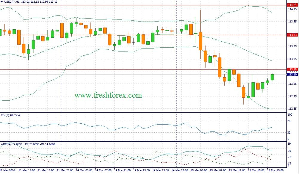 Форекс рекомендации по доллару с иеной на сегодня