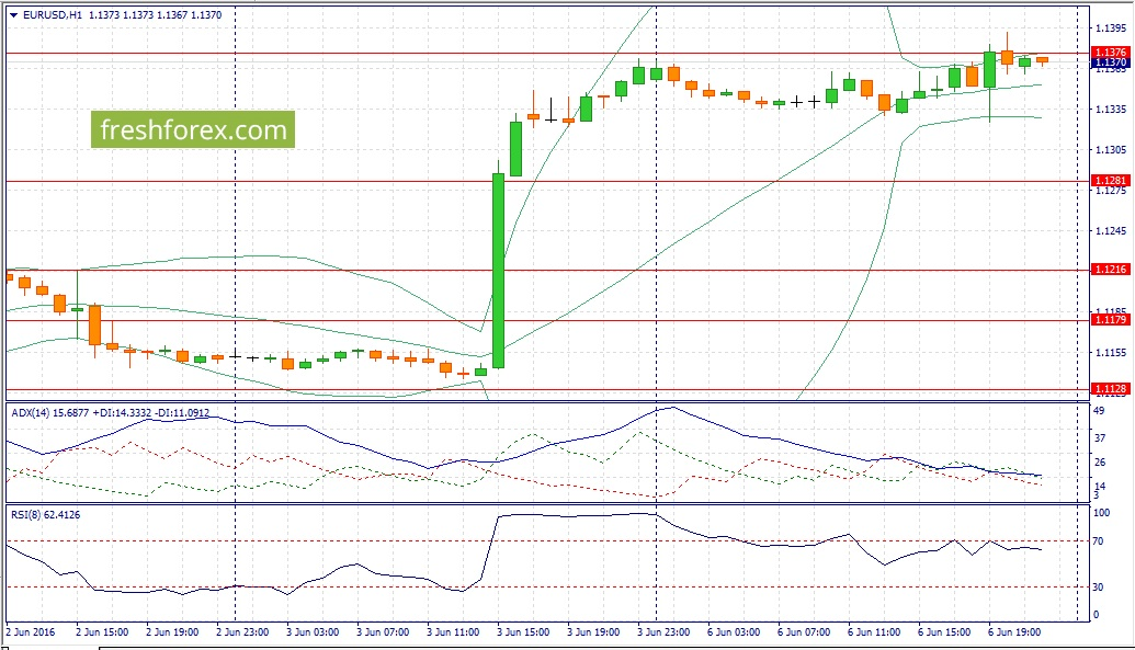 Trading recommendations for the euro today